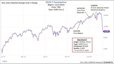 Photo of Financial market trends during pandemics