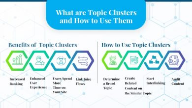 Photo of What are Topic Clusters and How to Use Them