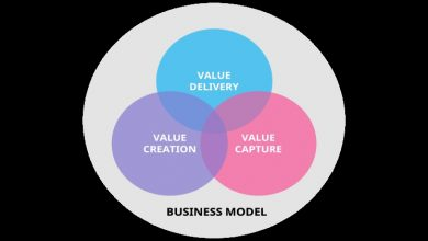Photo of Building a Business Model